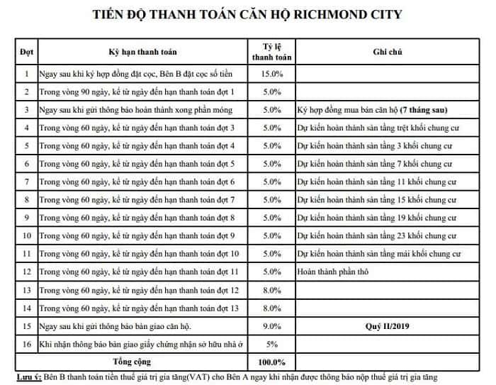 tien-do-phuong-thuc-thanh-toan-can-ho-richmond-city
